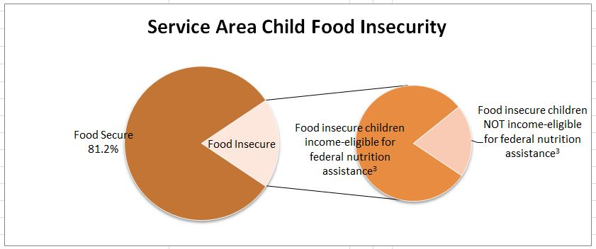 ... North Central Food Bank, statistics from its 7-county service area