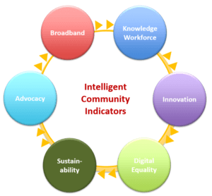 Intelligent Community Forum Benchmarking Assistance